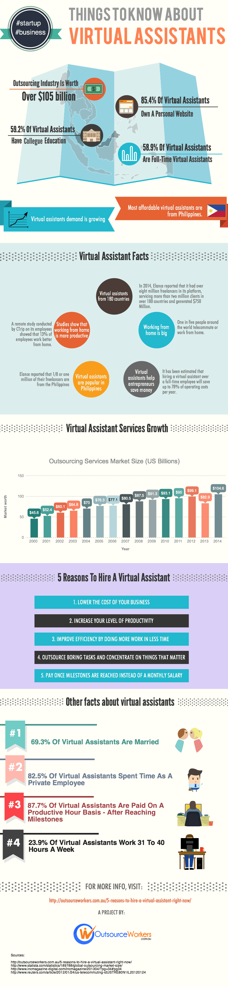 virtual-assistants-infographic-by-OutsourceWorkers1